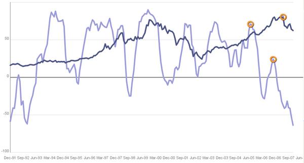 ZEW Konjunkturerwartungen vs. DAX